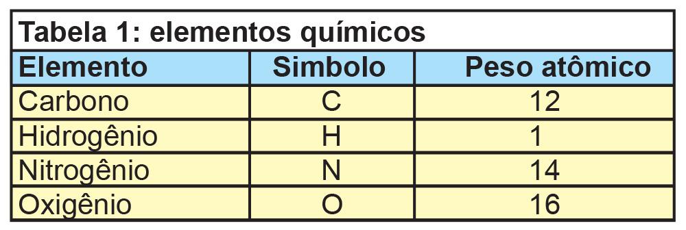 Combustão - tabela de elementos químicos