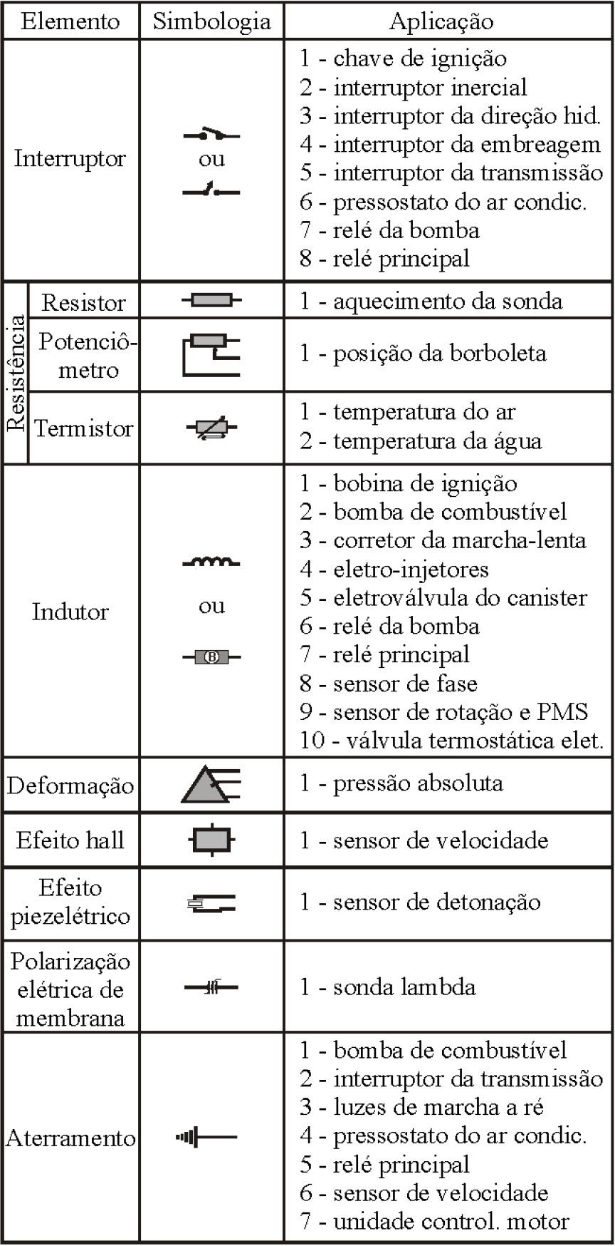 Diagrama Eletrico Comentado Iv Ford Fiesta Blog Ciclo